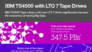 Infographic ibm ts4500 with lto 7 tape drives.pdf thumb rect large320x180