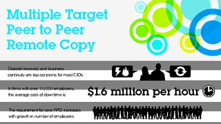Infographic multiple target peer to peer remote copy.pdf thumb rect large320x180
