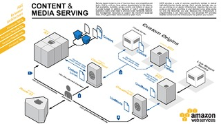 Content and media serving.pdf thumb rect large320x180