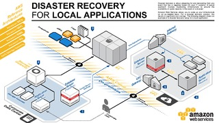 Disaster recovery for local applicatoins.pdf thumb rect large320x180