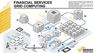 Financial services grid computing.pdf thumb rect large320x180