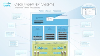 Cisco hyperflex systems family poster.pdf thumb rect large320x180