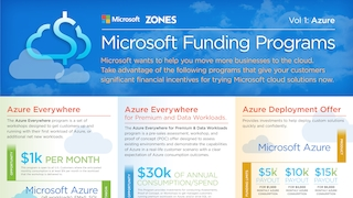Zones microsoft funding infographic.pdf thumb rect large320x180