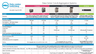 Dell data center networking product quick reference guide.pdf thumb rect large320x180