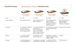 Data sheet shoretel premises mobility router specifications.pdf thumb rect large320x180