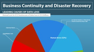 Infographic dell business continuity and disaster recovery.pdf thumb rect large320x180